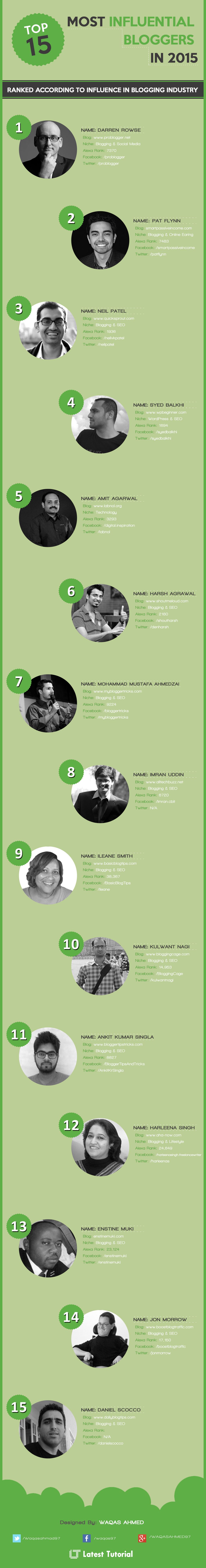 Influential Bloggers